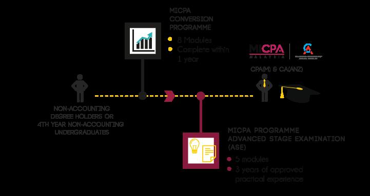 MICPA-Conversion-Programme-Website-2021-3