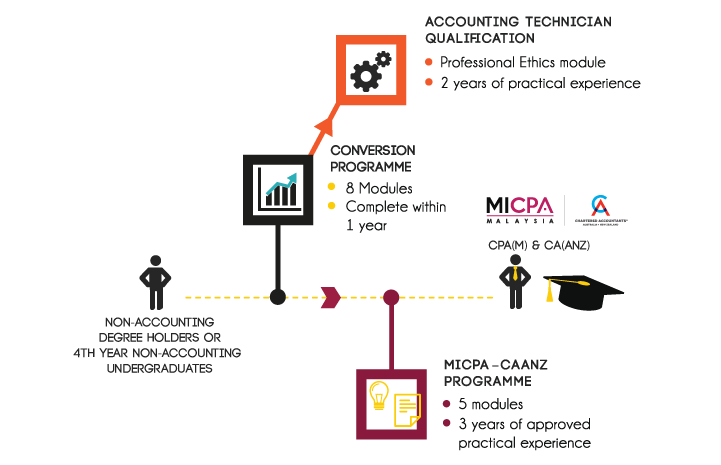 MICPA-Conversion-Programme-Website